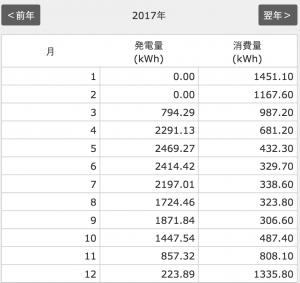 太陽光発電量12月