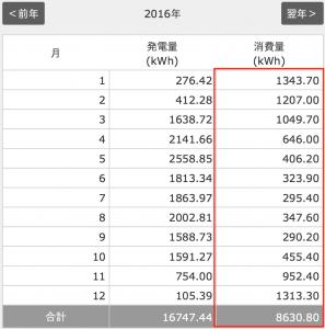 2016年の電気使用量