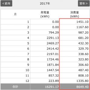 2017年の電気使用量