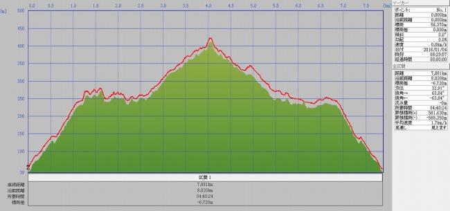 s-高尾山・藍染山グラフ