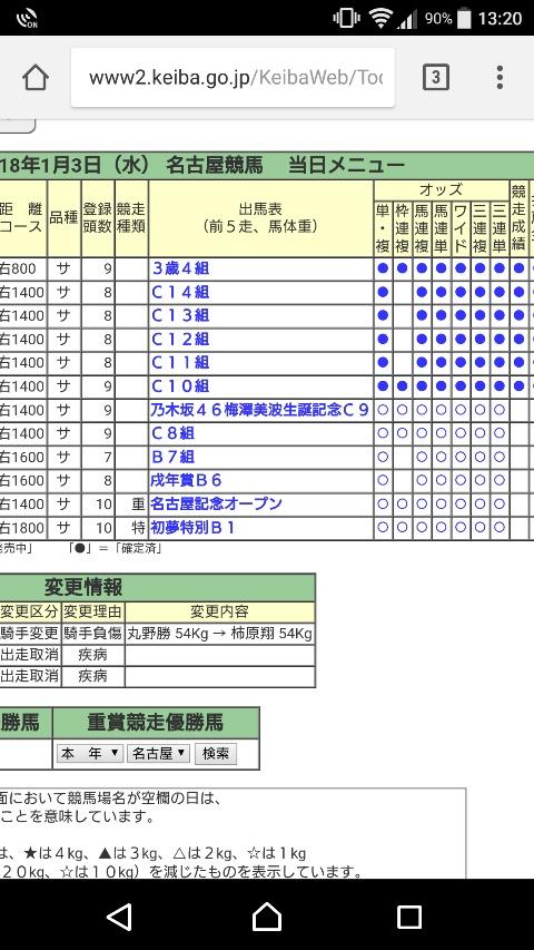 本日の名古屋競馬第7レース 乃木坂46梅澤美波生誕記念