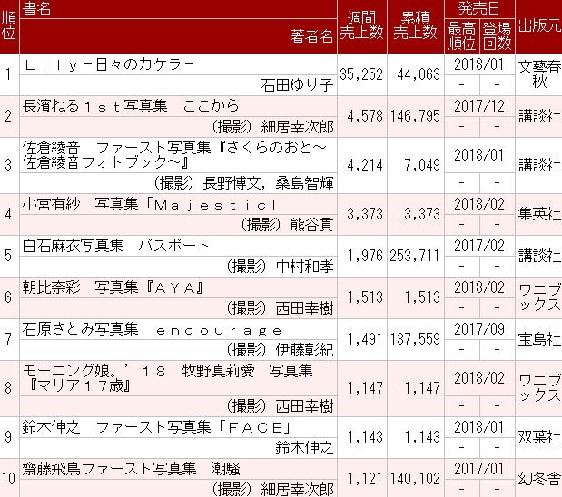 オリコン週間 写真集ランキング2018年02月12日付
