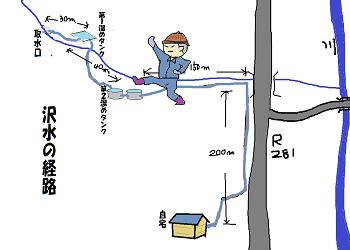 沢水の経路