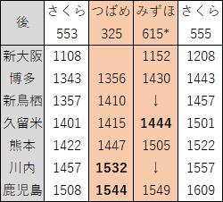2018年3月九州新幹線下り昼ダイヤ見直し後