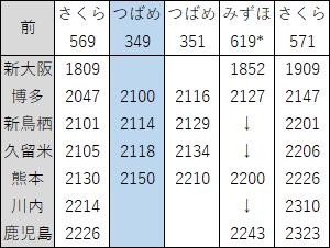 2018年3月九州新幹線下り夜ダイヤ見直し前