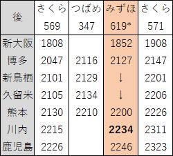 2018年3月九州新幹線下り夜ダイヤ見直し後