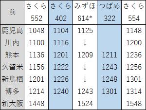2018年3月九州新幹線上り昼ダイヤ見直し前
