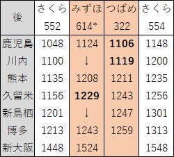 2018年3月九州新幹線上り昼ダイヤ見直し後