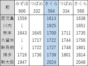2018年3月九州新幹線上り夕ダイヤ見直し前
