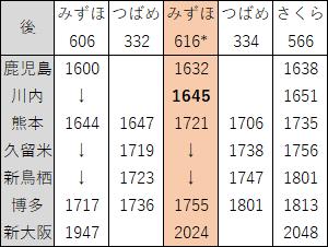 2018年3月九州新幹線上り夕ダイヤ見直し後