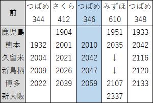 2018年3月九州新幹線上り夜ダイヤ見直し前
