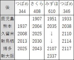 2018年3月九州新幹線上り夜ダイヤ見直し後