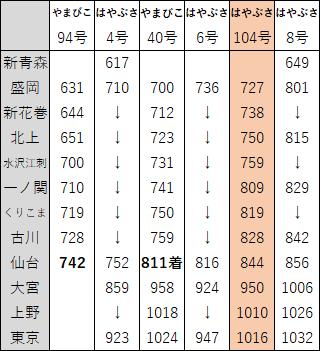 2018年3月東北新幹線ダイヤ改正1
