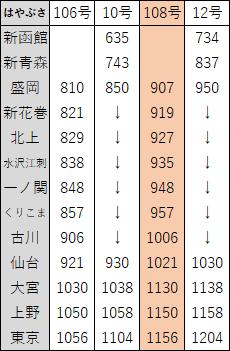 2018年3月東北新幹線ダイヤ改正2
