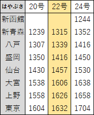 2018年3月東北新幹線ダイヤ改正3