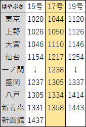 2018年3月東北新幹線ダイヤ改正4