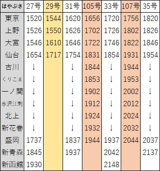 2018年3月東北新幹線ダイヤ改正5