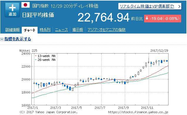 2017年日経平均株価