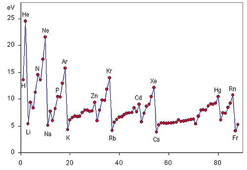 01_001_ionization_energies.jpg