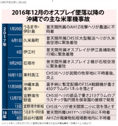 OkinawaTimes_20180124-02_USAF-Accidents.jpg