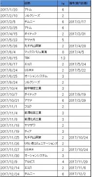米取得履歴 2017