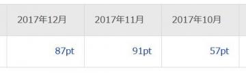 楽天リサーチ ポイント履歴 201712