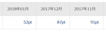 楽天リサーチ ポイント履歴 201801
