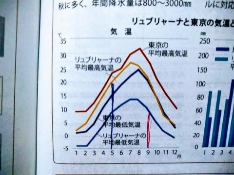 リュブリャーナ年間平均気温