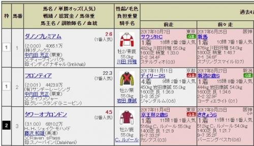 【朝日杯FS】ダノンプレミアム1番、フロンティア2番、タワーオブロンドン3番wwwww