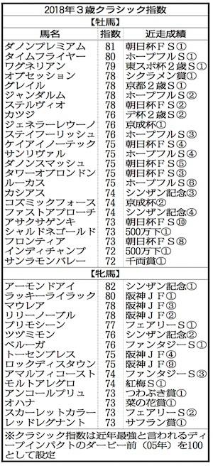 【競馬】2018年3歳クラシック指数が発表されたぞ!1位ダノンプレミアム