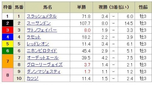 【競馬予想】第58回 きさらぎ賞(GⅢ)