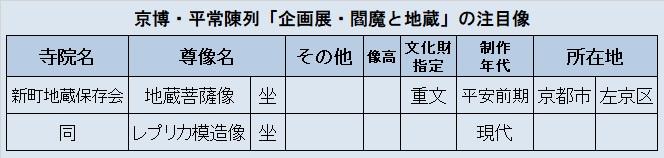 観仏先リスト2(新町地蔵保存会)