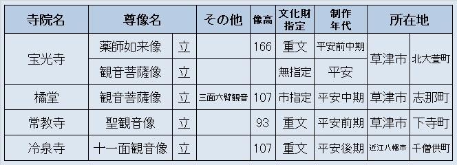 観仏先リスト4(草津市方面宝光寺他)