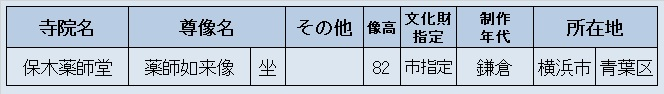 観仏先リスト5(保木薬師堂)