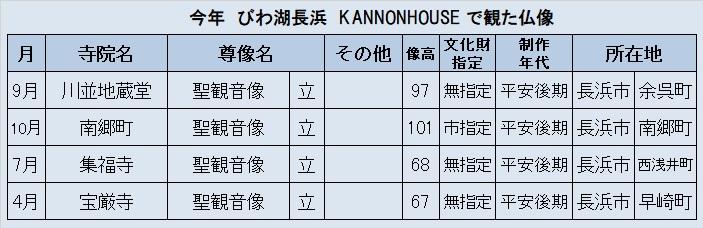 観仏先リスト6(長浜びわ湖KANNONHOUSE展示仏像)