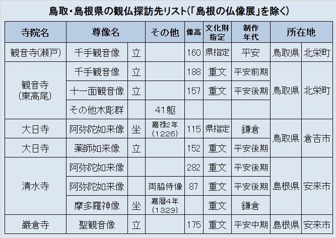 観仏リスト②鳥取島根観仏