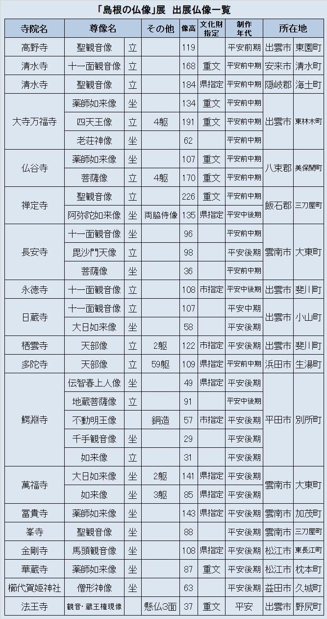 観仏リスト③「島根の仏像展」展示仏像