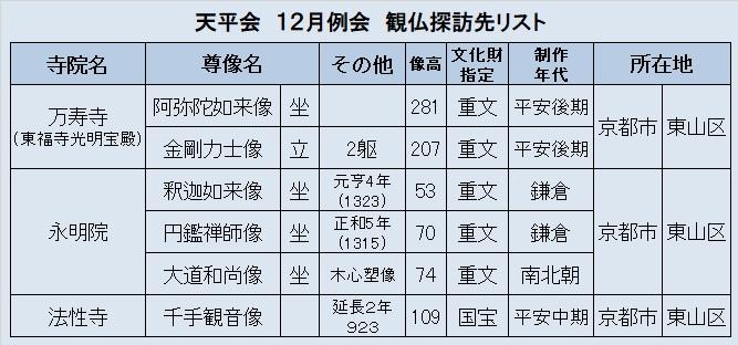 観仏リスト⑤天平会12月例会