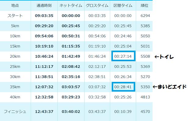 大阪マラソン2017-2