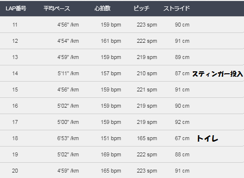 大阪マラソン2017-20K