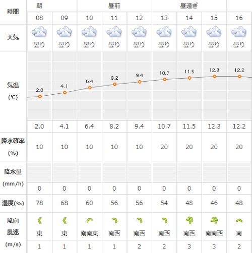 奈良マラソンの天気2