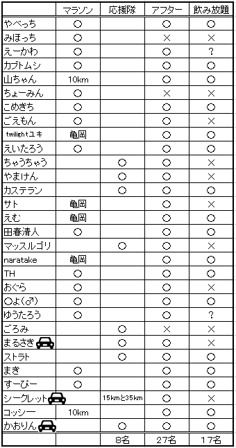 奈良マラソンアフター1