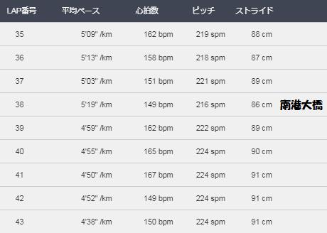 大阪マラソン2017ー35k~ゴールまで