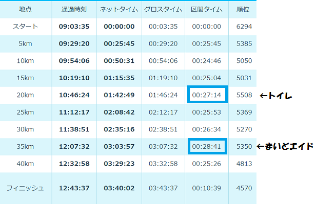 大阪マラソン2017-公式2