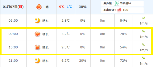 1月7日天気