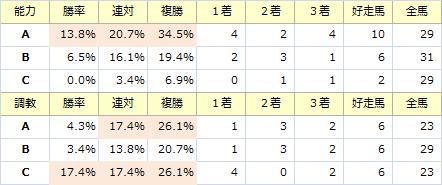 シンザン記念_能力調教