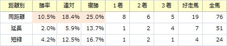 シンザン記念_距離別