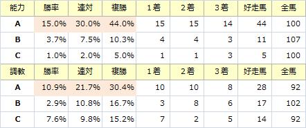 京成杯_能力調教