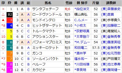 日経新春杯_出馬