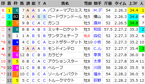 日経新春杯_結果